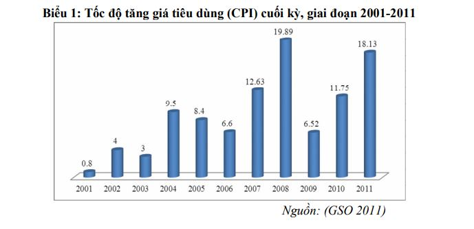 Chỉ số CPI Việt Nam 2001 đến 2011