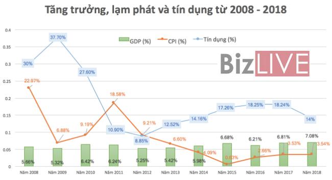 lạm phát việt nam giai đoạn 2008 đến 2018