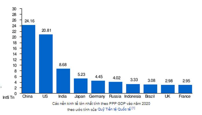 các nước PPP cao nhất thế giới 2020