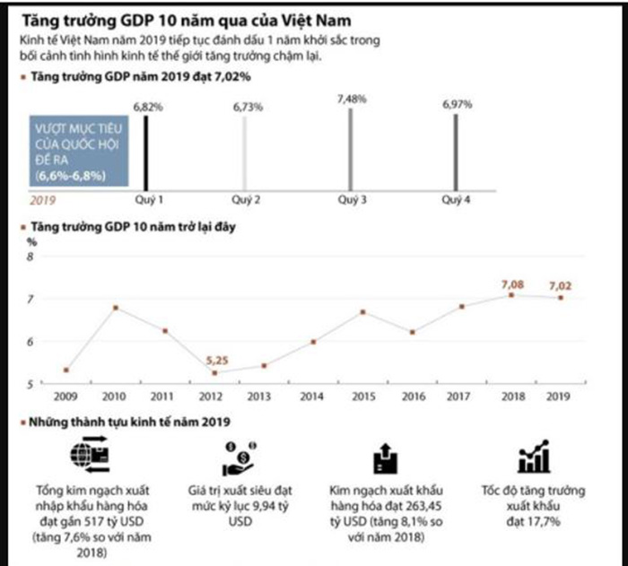 Tăng trưởng kinh tế Việt Nam 10 năm từ 2009 đến 2019