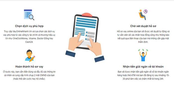quy trình giải ngân vay tiền Online 24/24