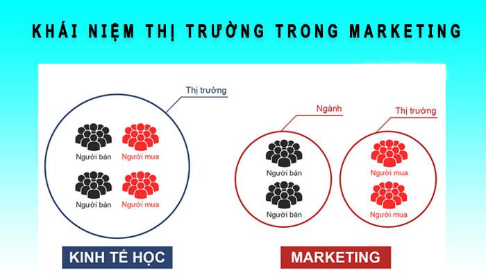 Khái niệm thị trường trong Marketing